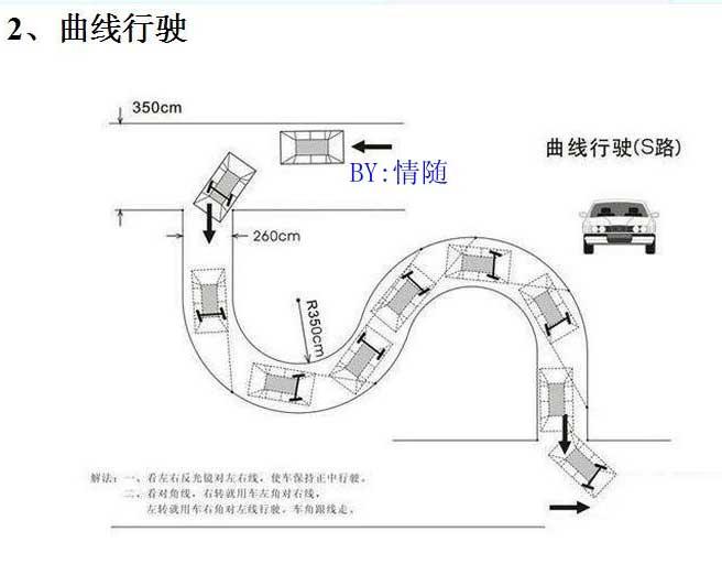 3.操作技巧: 1.当车进入第一弯时(目测),车辆左侧与左边线保持0.5米进入弯道(或车辆左前角在路中间进入),用左车头压右边线行驶画弧,保持匀速低速行驶,适当修正方向; 2.在车辆由第一弯向第二弯过度时,这时左车头离开右边线,右车头逐渐由右侧进入路中,当右车头行至路中间时,向右打方向; 3.