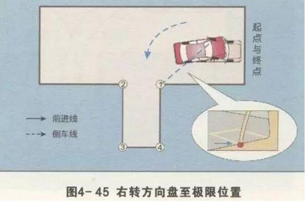 【图解】科二倒车入库打准方向盘的诀窍